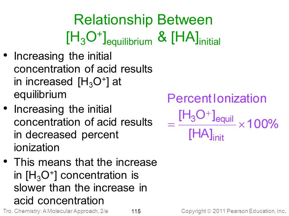 Relationship Between [H3O+]equilibrium & [HA]initial